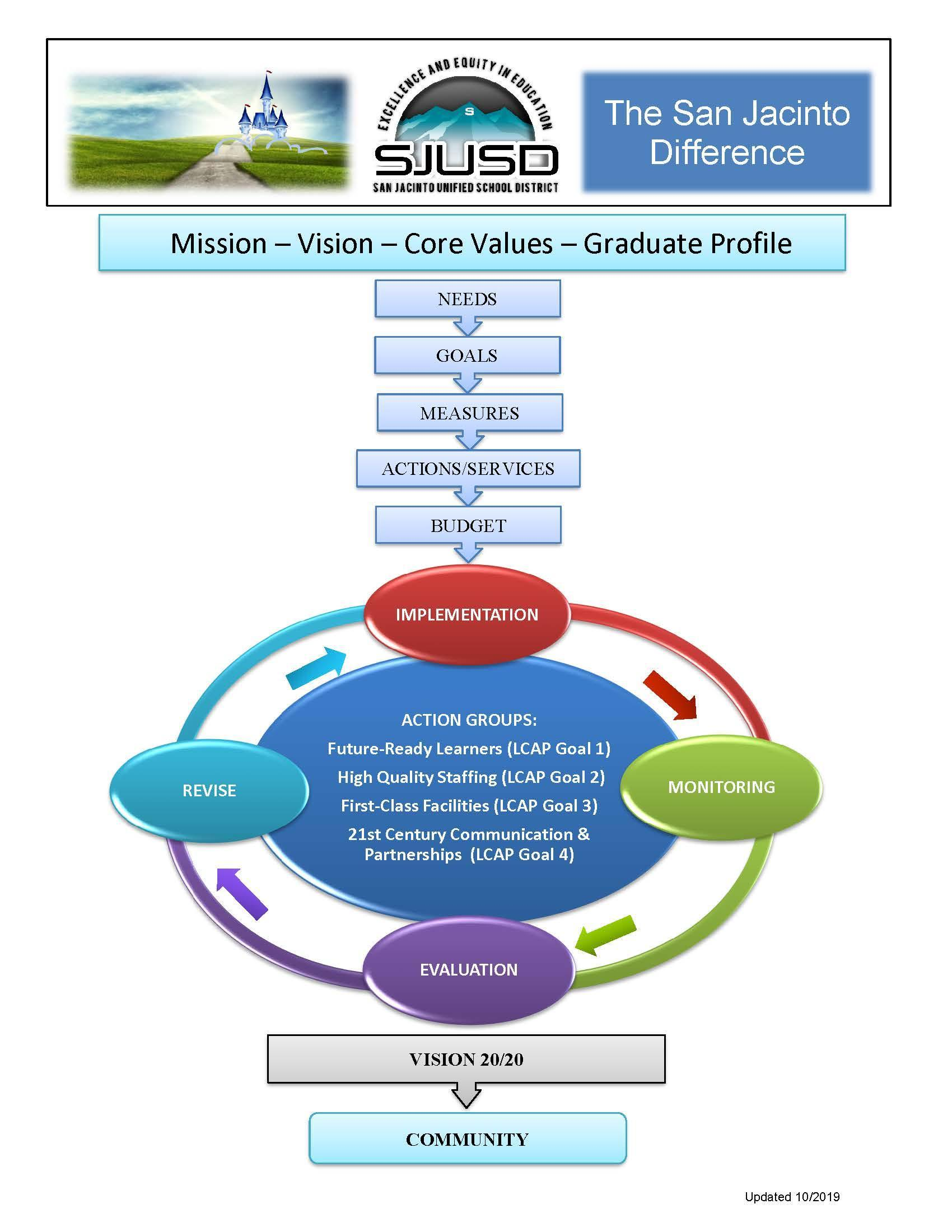 Graphic depicting the SJ Difference Support Structure
