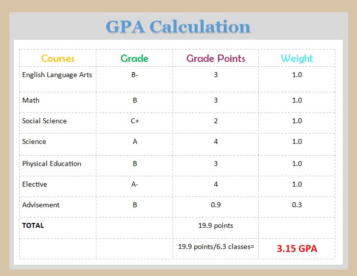 GPA Calculation 6 classes