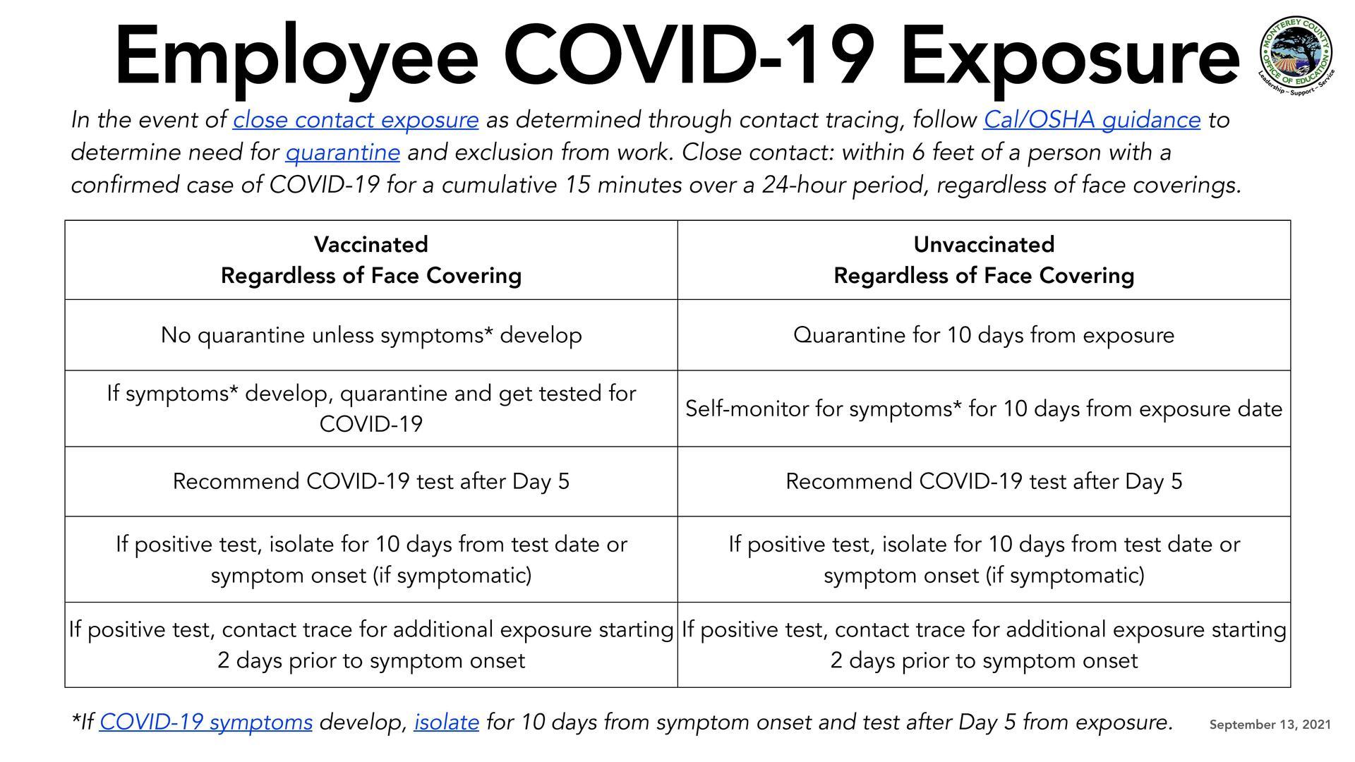 COVID Employee Spanish Exposure