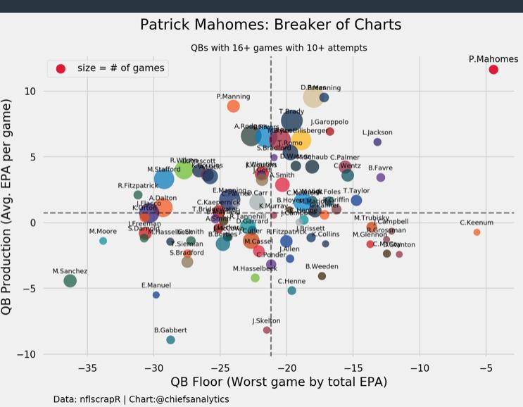 Mahomes breaker of charts