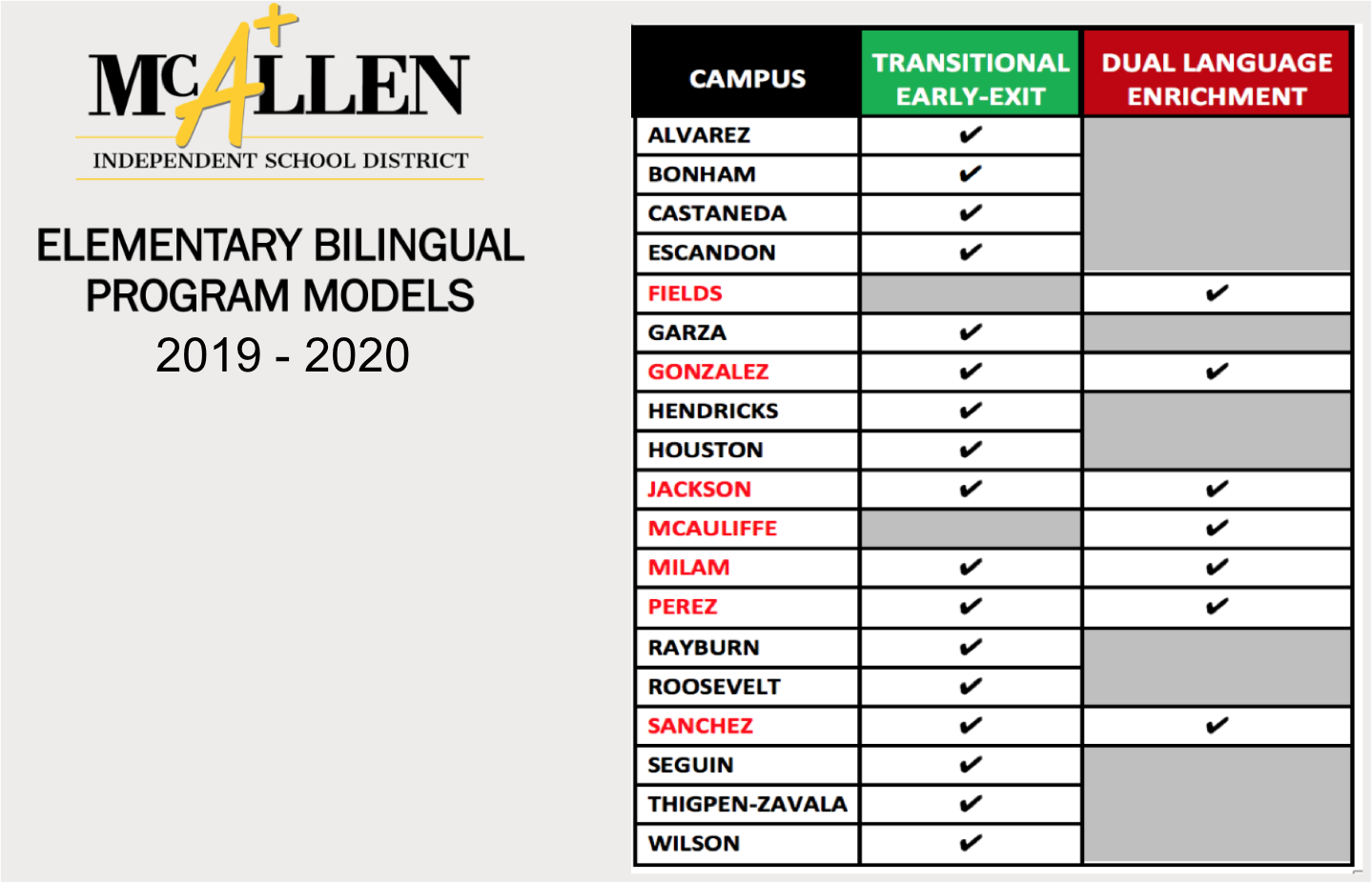 Programs By Campus/Programas Por Nivel