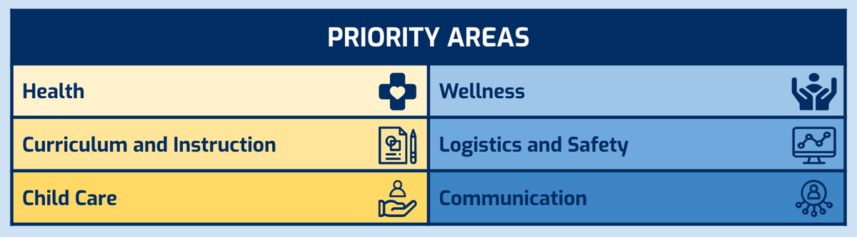 Priority areas.