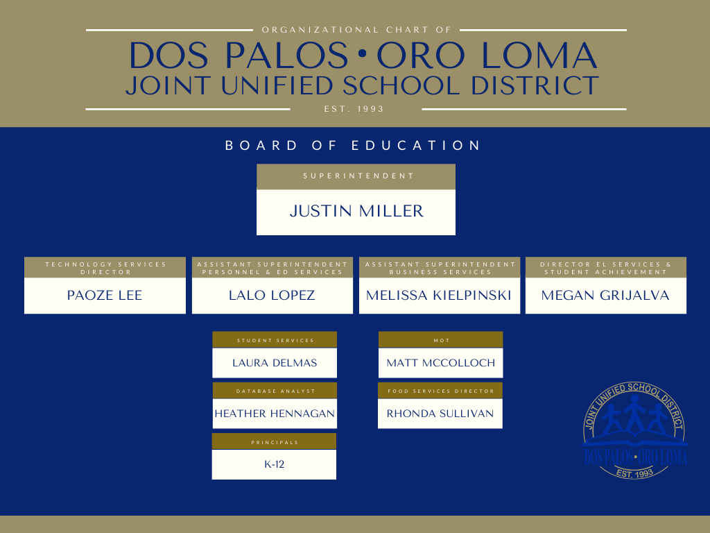 Blue and gold, organizational chart of Dos Palos Oro Loma JUSD