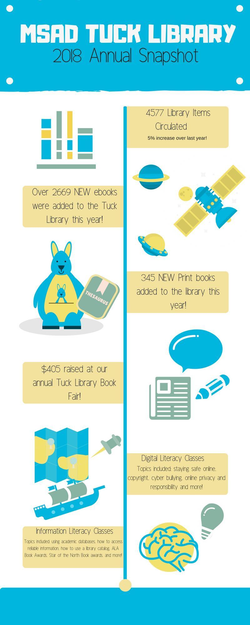MSAD Tuck Library 2017-2018 Annual Report 4577 Library Items Circulated  5% increase from last yearOver 2669 NEW ebooks were added to the Tuck Library this year! 345 NEW Print books added to the library this year! $405 raised at our annual Tuck Library Book Fair!