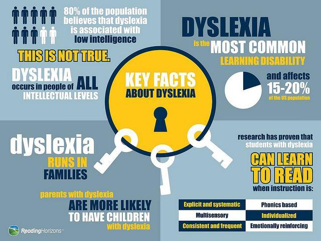 What is Dyslexia Graphic