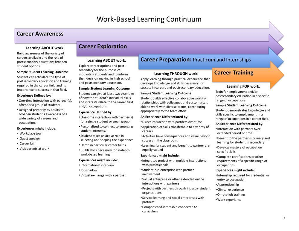 Work based learning continuum