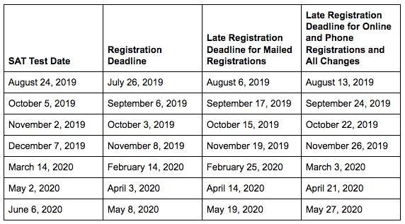 Act test dates 2020 2020 | ACT Test Dates (updated 2020 ...