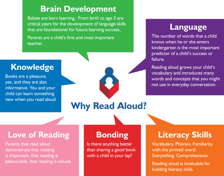 Why a Read Aloud is Important