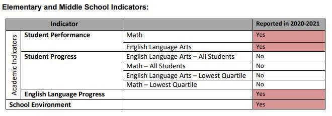 Elementary & MS Indicator