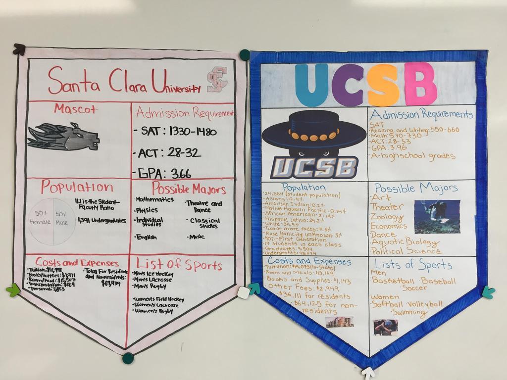 Santa Clara University & UC Santa Barbara