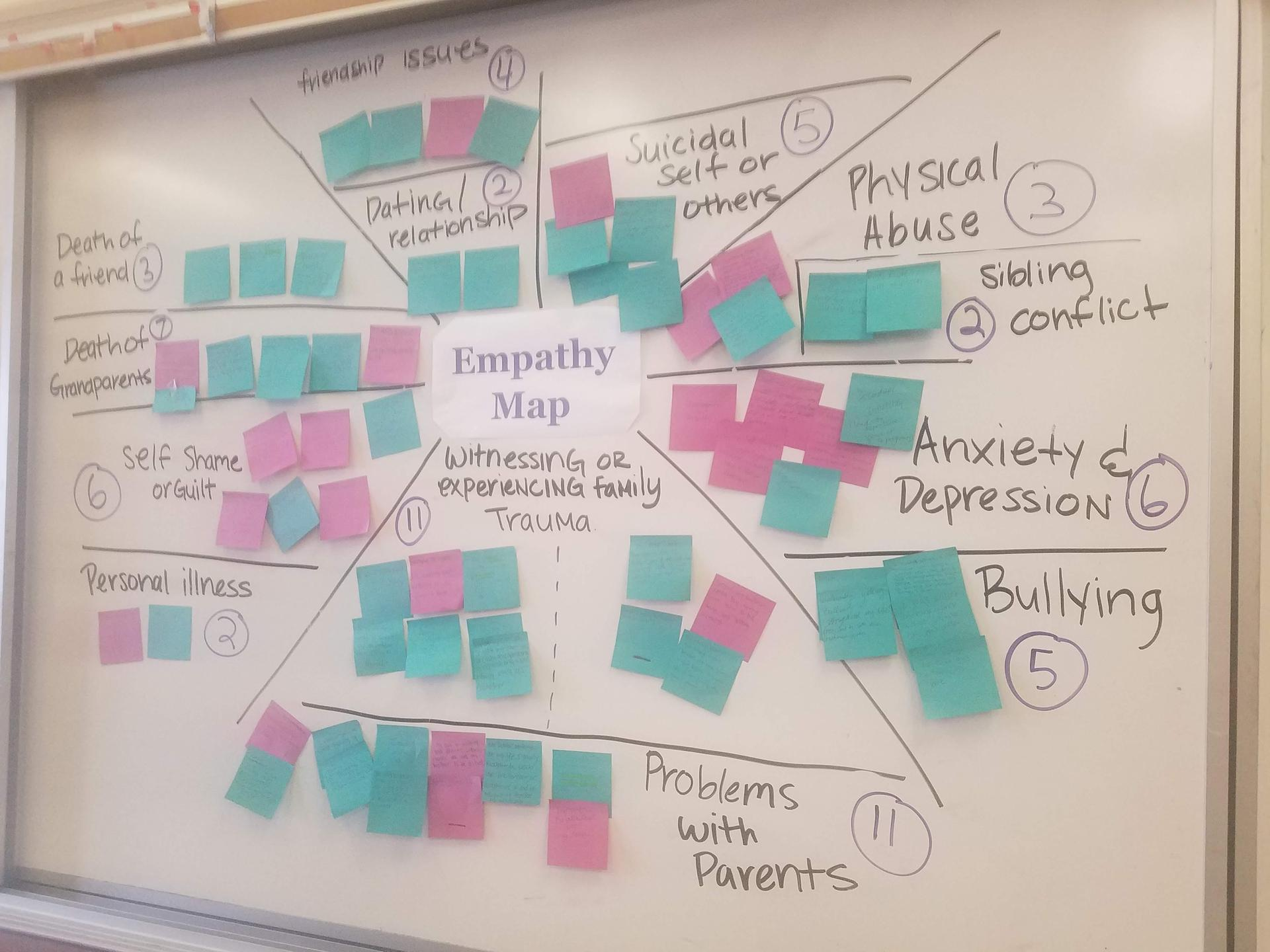 Empathy Mapping- You are NOT alone!