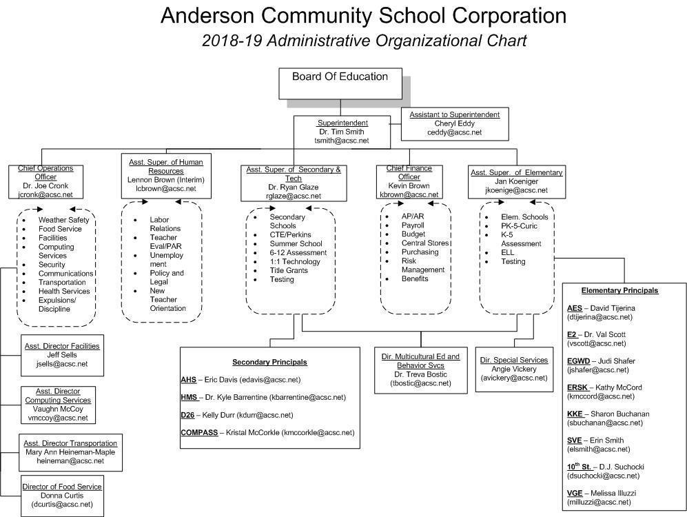 2018-2019 ACS Organizational Chart of Administrators