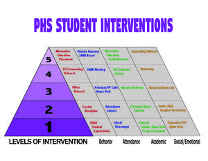 PJSHS Levels of Intervention