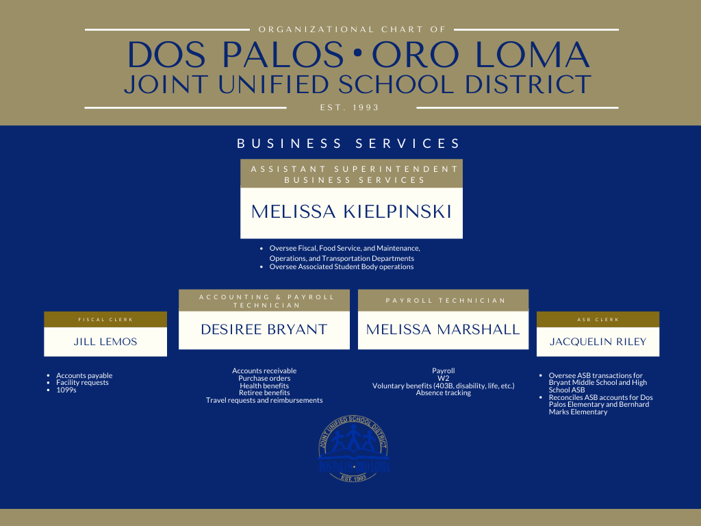 Blue and gold, organizational chart of educational services