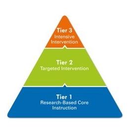 MTSS Tier Pyramid
