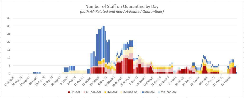 Graph of staff quarantined by day.