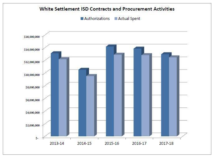 Contract and Procurement Activities