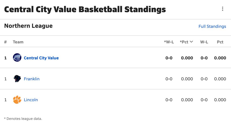 2021-2022 Boys Basketball Northern League Standings