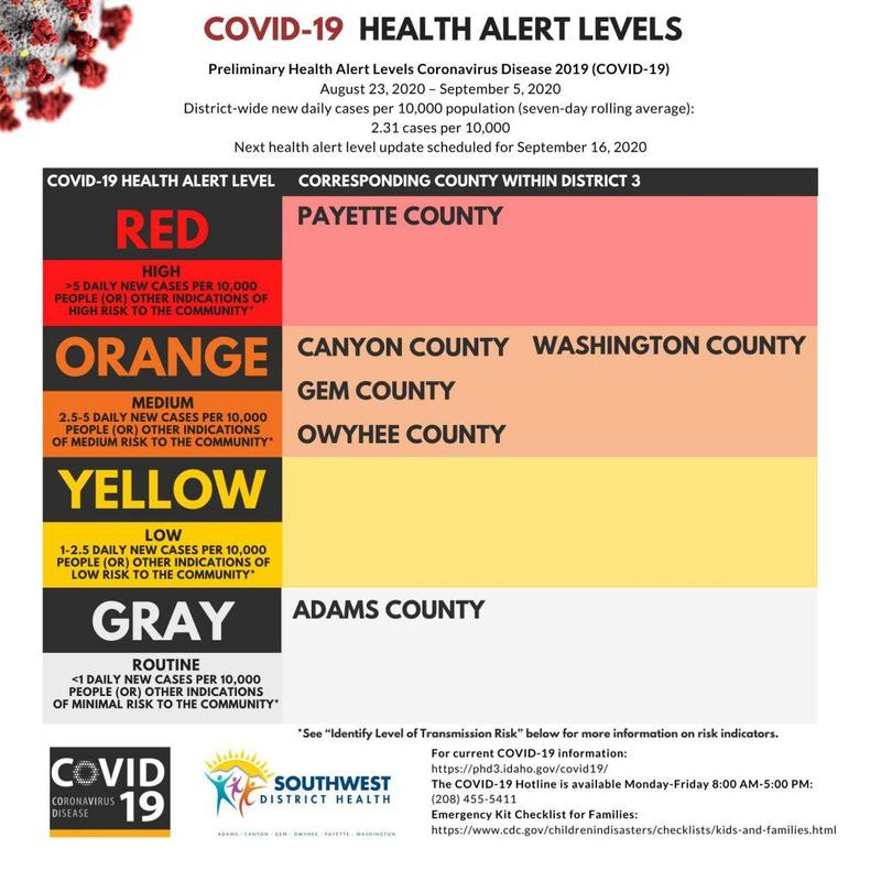 Canyon County now in Orange Category