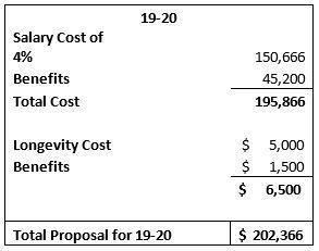 2019-2020 cost summary of tentatative agreement
