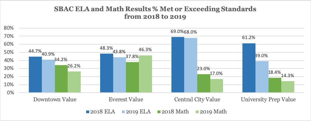 SBAC ELA and Math Results, 2018 through 2019