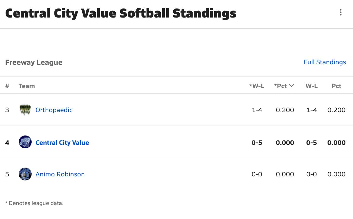 2020-2021 Girls Softball Freeway League Standings