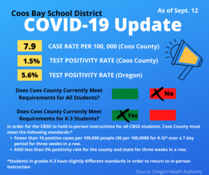 COVID-19 Numbers update as of Sept 12