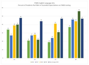 MS ELA Performance 2019.png