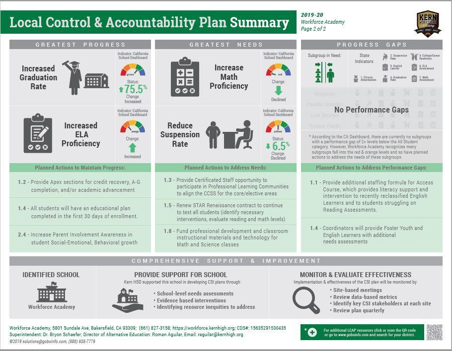 LCAP Plan