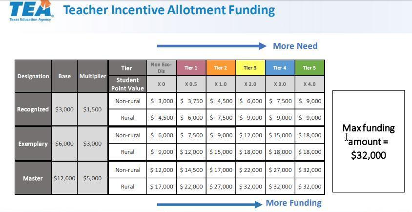 TIA funding