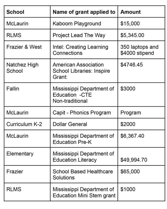 School Grants 2020-2021