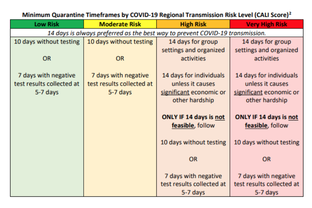 quarantine timelines