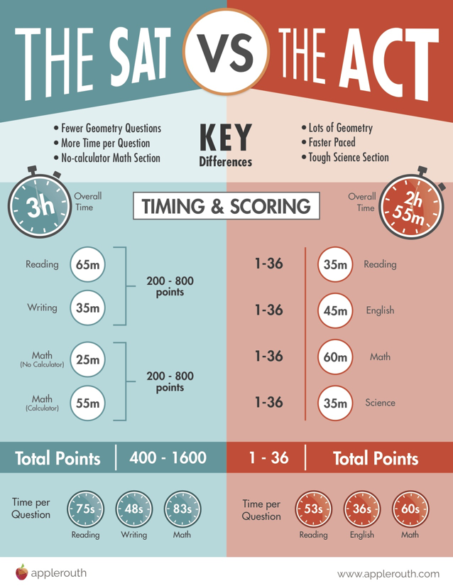 SAT vs ACT Differences