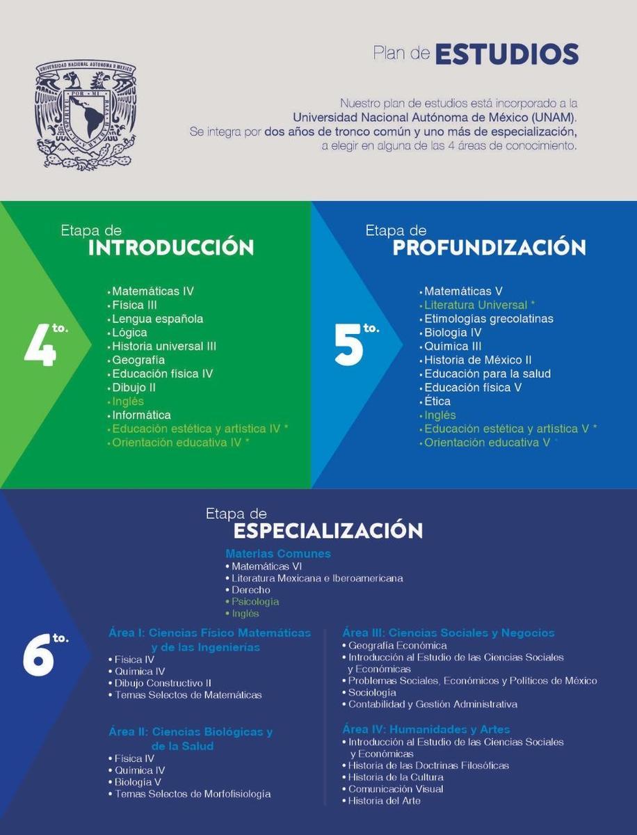plan de estudios Cuam