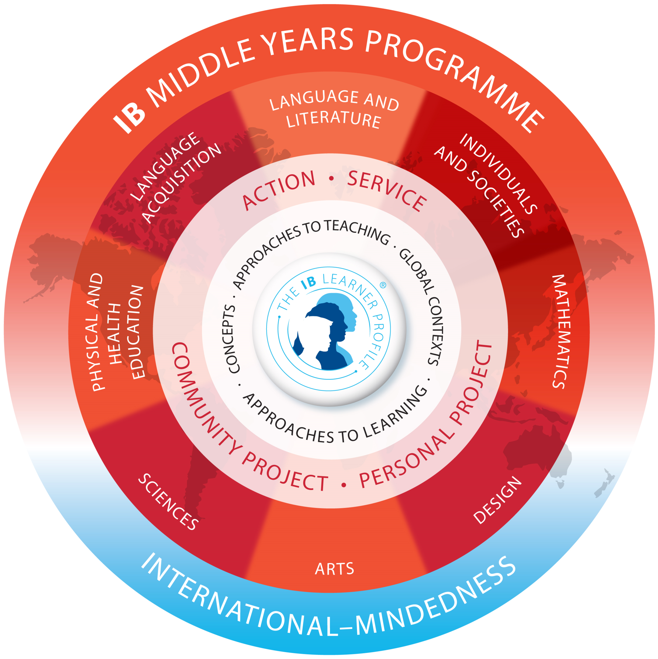 IB Middle Years Programme approaches to learning, concepts and approaches to teaching wheel.