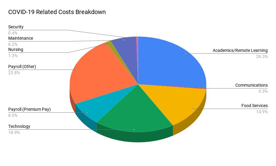 covid expenses breakdown