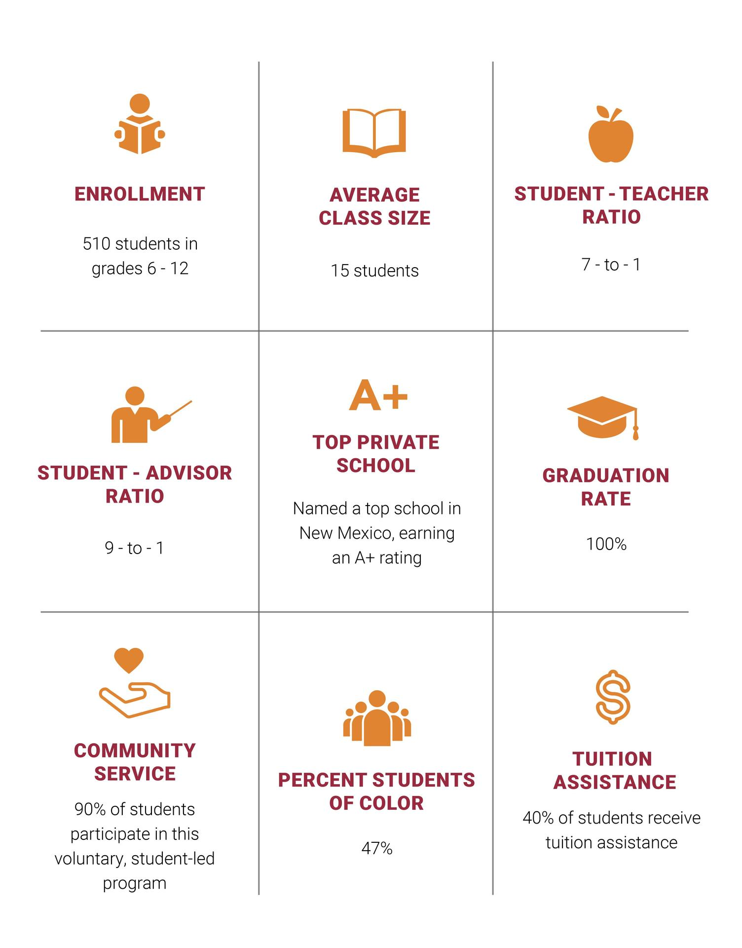 Fast Facts about Sandia Prep - A Top private school in New Mexico