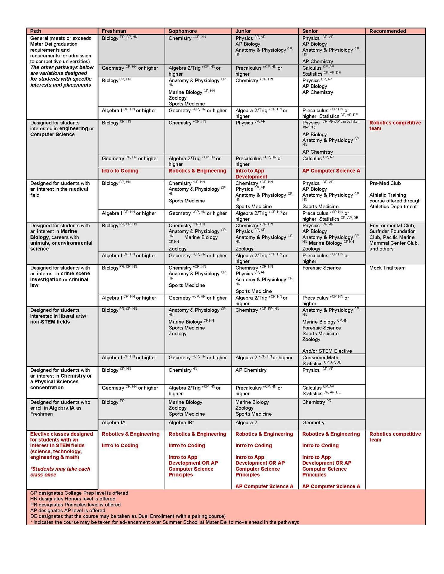 see the MDHS Course Catalog if you do not see the pathways