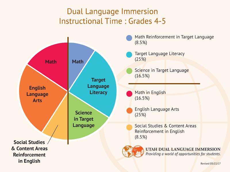 DLI Instructional Model Grades 4-5