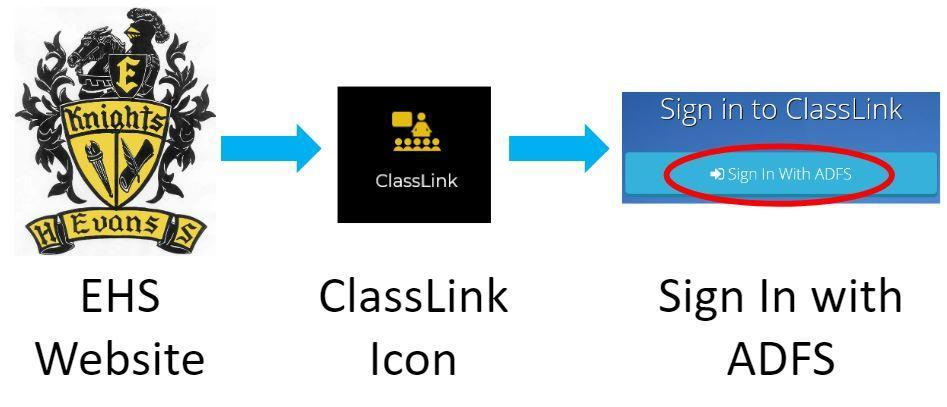access classlink