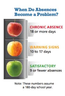 chronic absentee signal