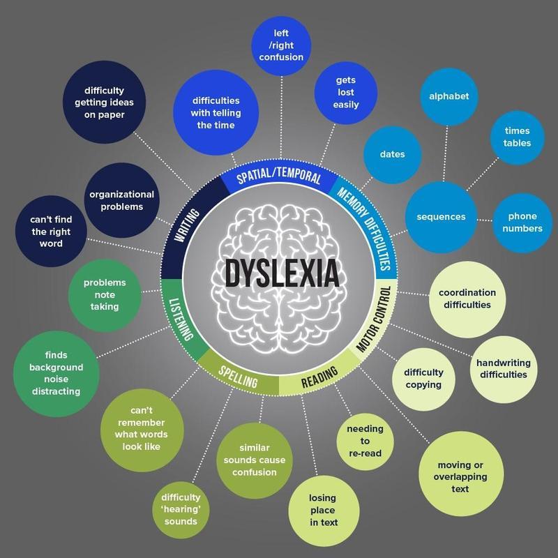 Dyslexia Awareness Info