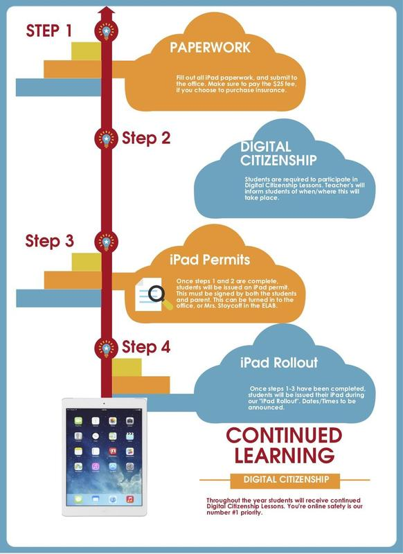 Steps to getting your iPad! Featured Photo