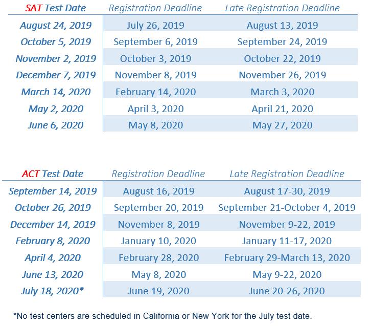 Test Dates 2019-2020