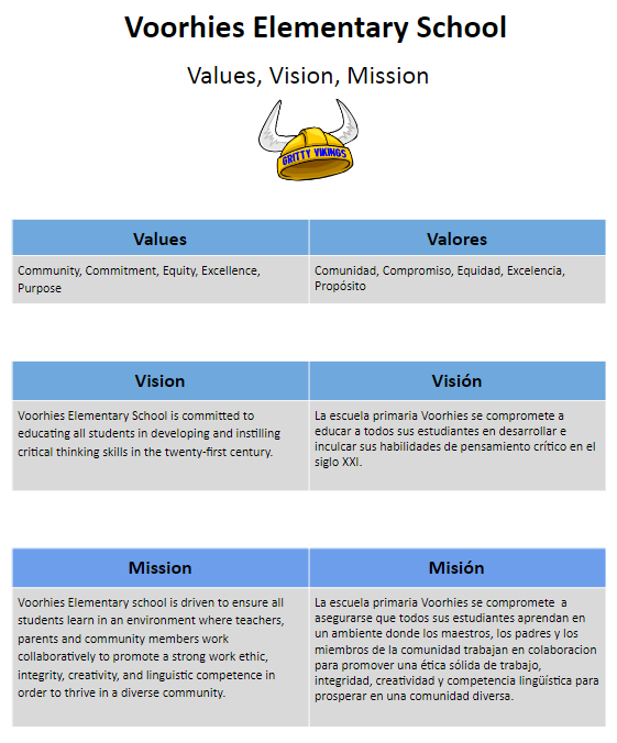 Voorhies Values, Vision and Mission