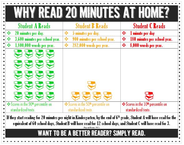 Read 20 minutes per day.