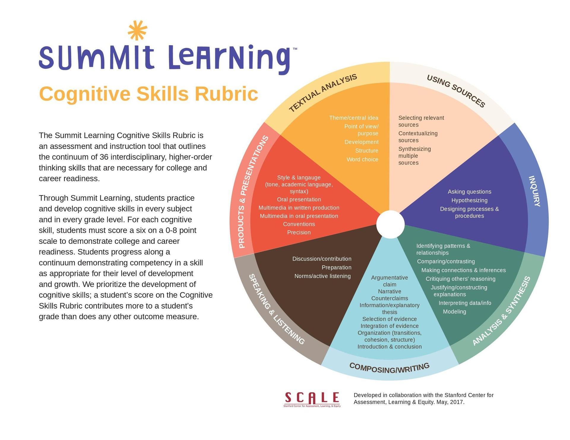 Grading, Cognitive Skills