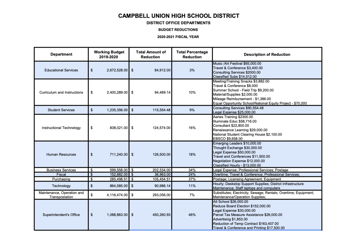 revised list of district office budget reductions