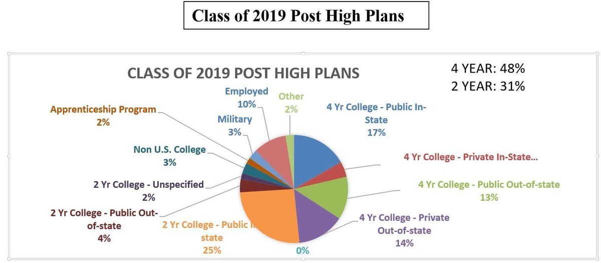 Class of 2019 Post High Plans