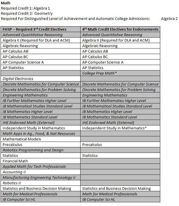 Third and Fourth Year Math Options